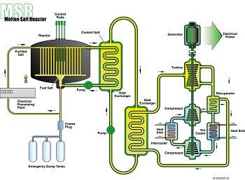 adv reactors, gen 4